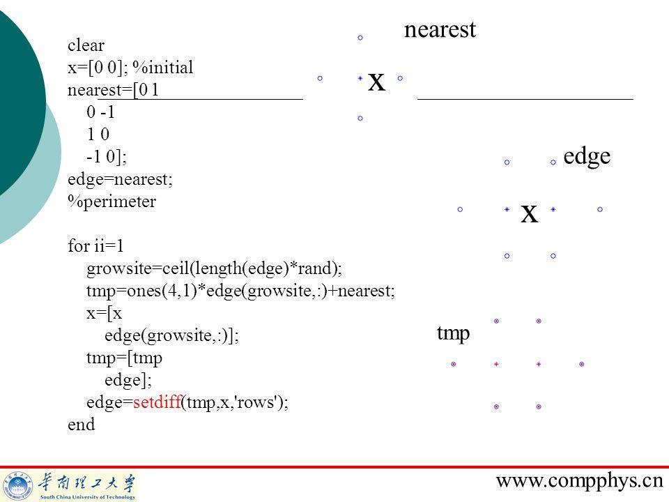 x x nearest edge tmp clear x=[0 0]; %initial nearest=[0 1 0 -1 1 0